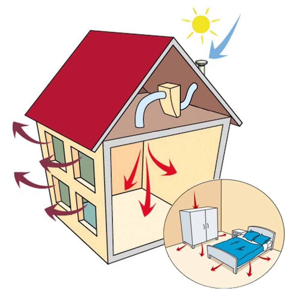 lutter contre l humidit le blog de ventilairsec. Black Bedroom Furniture Sets. Home Design Ideas
